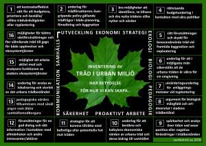 16 goda argument för inventering av träd i urban miljö